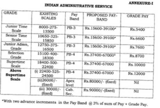 essay on i want to be an ips officer india