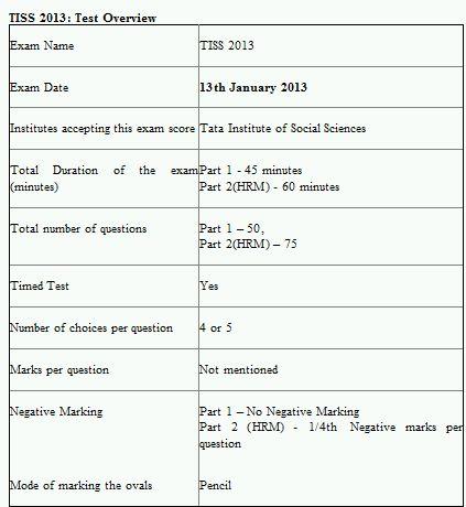 tiss gd topics