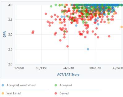 UVA Admissions Average GPA - 2018-2019 StudyChaCha