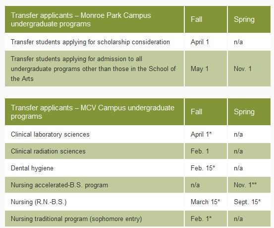 deadline for college applications College application timeline: 12th grade want to know  if you haven't done so yet, download college applications and financial aid forms.