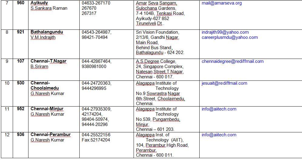 Bangalore University Distance / Correspondence Education