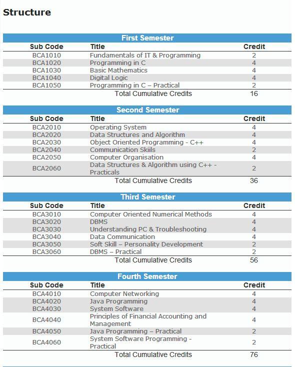 Exam syllabus for BCA Entrance Tests | BCA Exam Syllabus