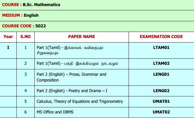 Syllabus of Maths of Madurai Kamaraj University - 2018-2019