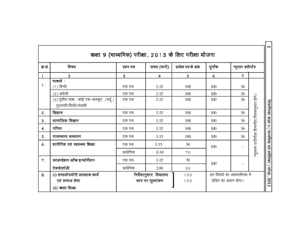 Rajasthan middle board 9th class syllabus 2018 2019 studychacha here i am providing raj board syllabus of class ix and purva praveshika 2012 2013 malvernweather Choice Image