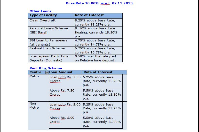 Interest Rate Of Sbi Personal Loan