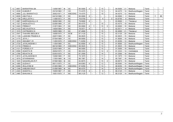 Tamil University Distance Education B.Ed Selection List