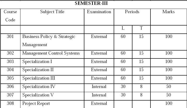 RTU MBA 1st & 3rd Sem Exam Timetable/Schedule 2018