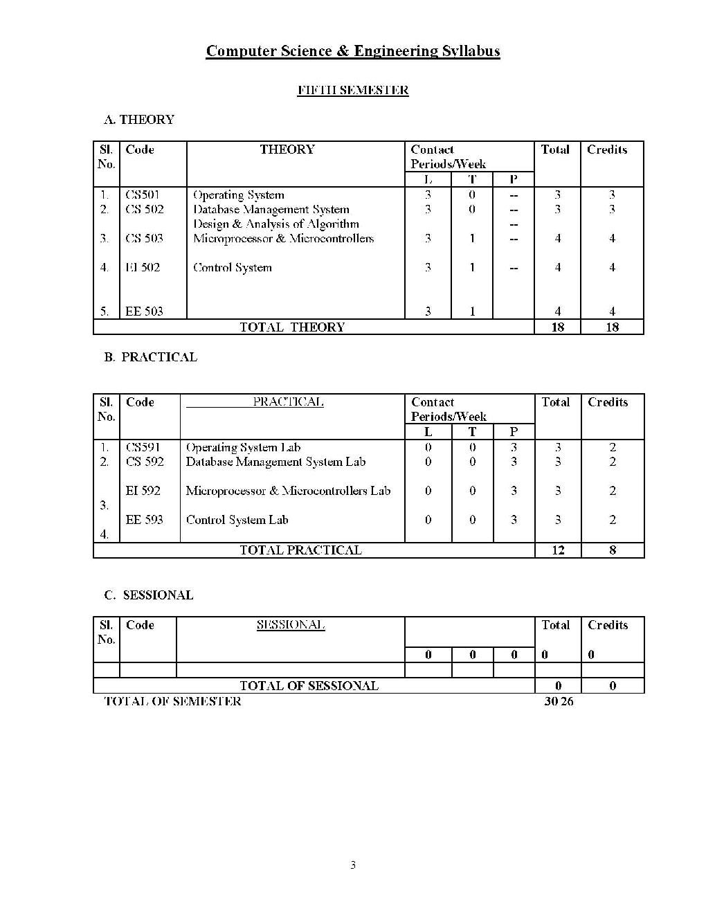 Cse Computer Science Engineering Syllabus Wbut Architecture