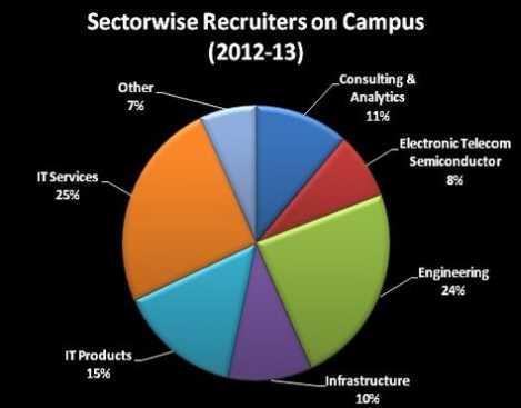 Bit Mesra Ranchi Campus Recruitment Goldman Sachs 2018