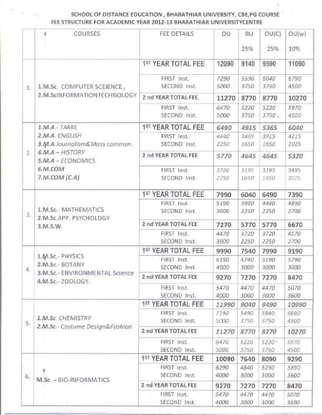 Distance Education Annamalai University Distance Education Course Details