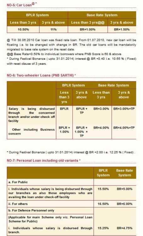All categories whatisthebestcashloancompany for No documentation personal loan