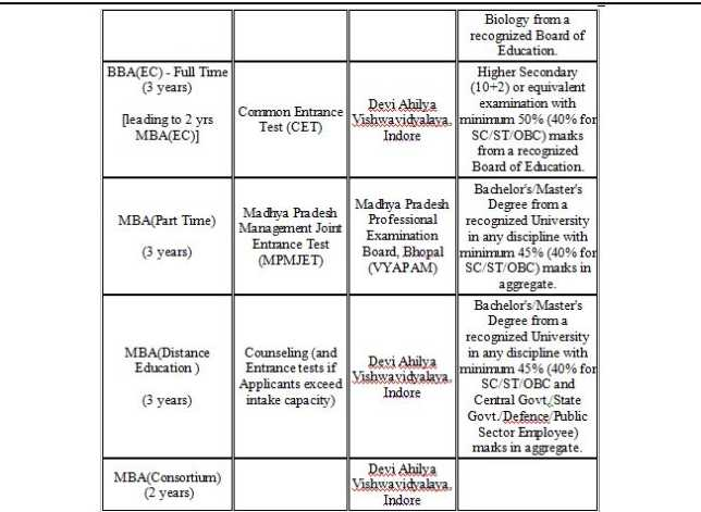 admission in ims indore 20142015 studychacha