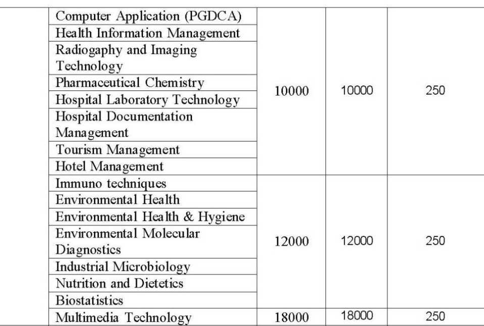 kamaraj service for education Madurai kamaraj university distance education,mku distance,mku dde 7862004786 is a public university in online mba in dubai,kuwait,oman, admission 2018,dde.