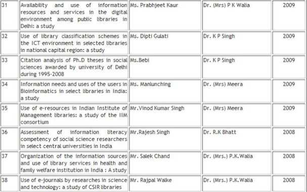 Phd thesis in library and information science in india