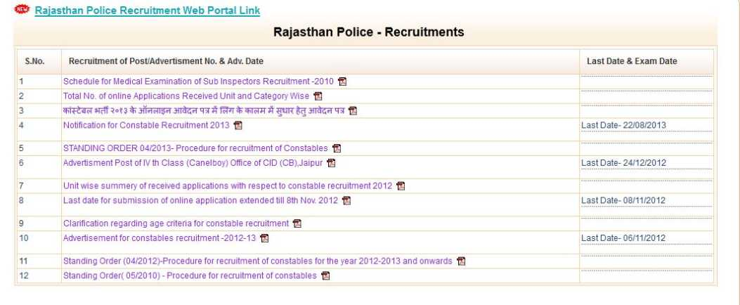 Home » Rajasthan Police Result 2013 Rajasthan Police Constable Gd