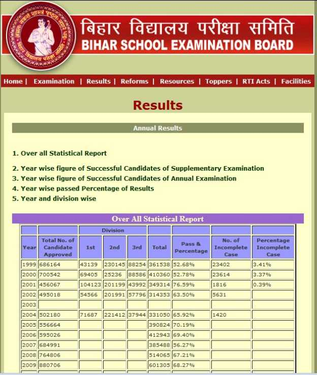bseb result 2014 pets world