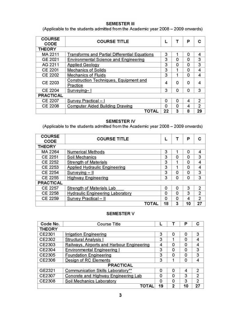 anna univ syllabus Regulation 2013 syllabus anna university all departments 1st 2nd 3rd 4th 5th 6th 7th 8th semester syllabus regulation 2013 syllabus ann.