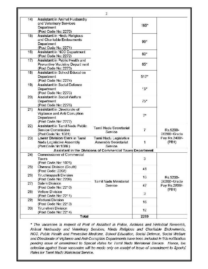 Sanitary Inspector In Tamilnadu | TN Recruitment 2019