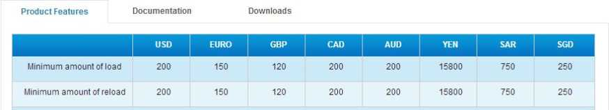 Prepaid forex card comparison