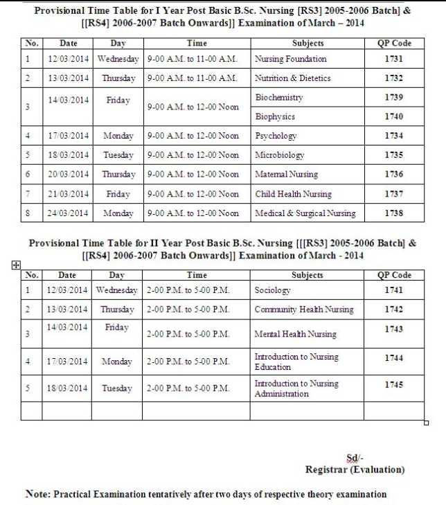 rajiv gandhi university nursing thesis