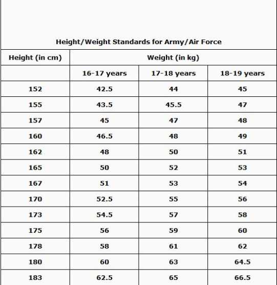 Army Weight Standards  BesikEightyCo