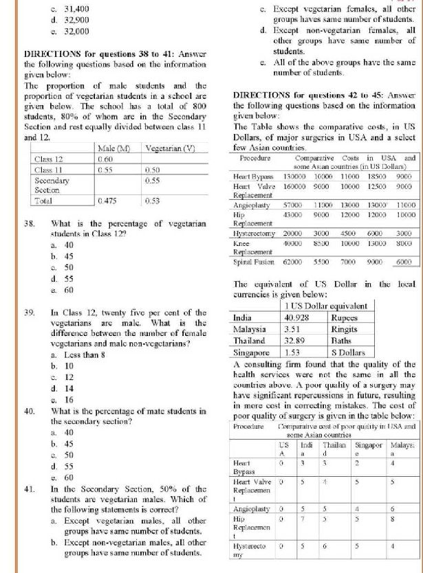 MBA CET 2018 detailed analysis question paper