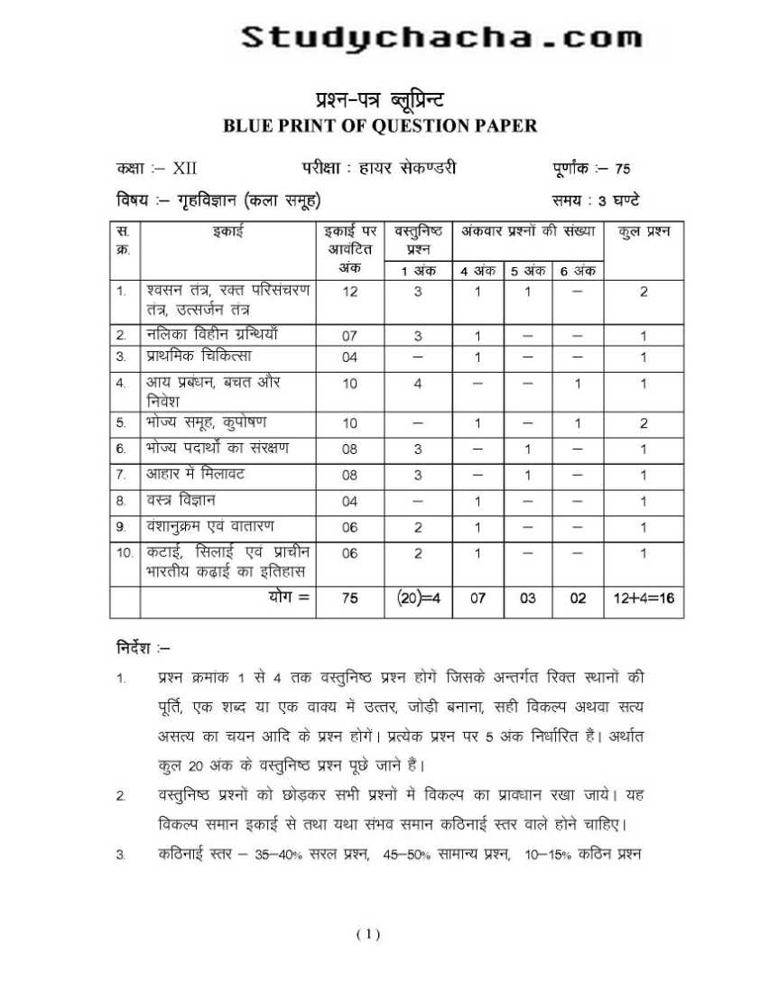 Madhya pradesh board class 12 home science previous years question some content of the file has been given here malvernweather Choice Image