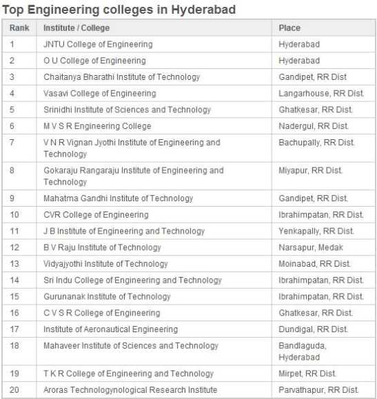 Civil Engineering best major for college