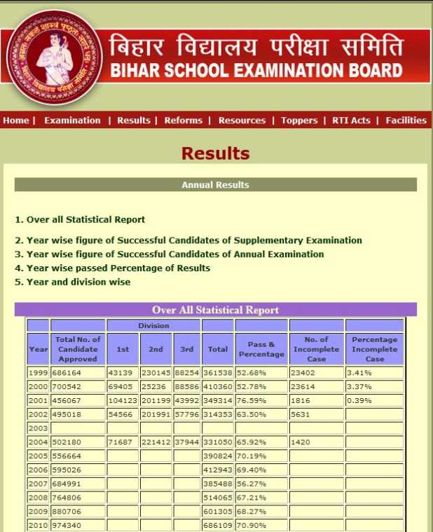 Bihar Board Patna 10th Result - 2018-2019 StudyChaCha