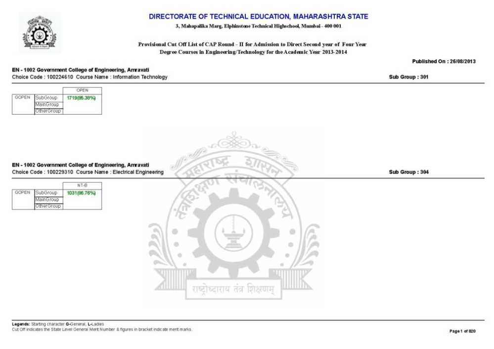 Cutoff list of Mumbai for direct second year admission in ...