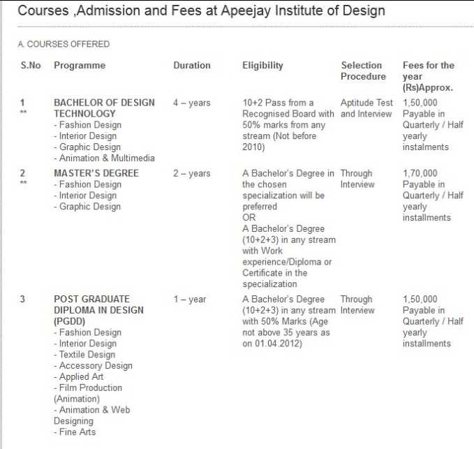 Fee Structure Of Apeejay Institute Design