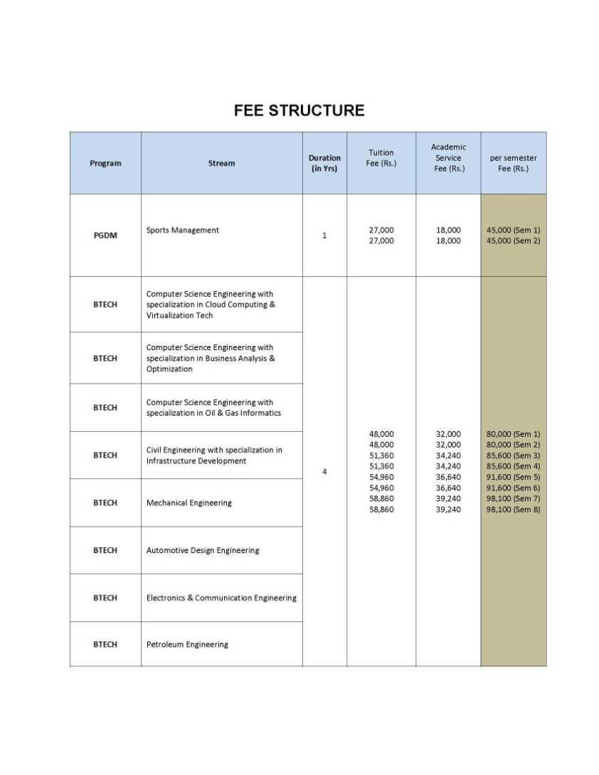 Petroleum Engineering best admissions websites