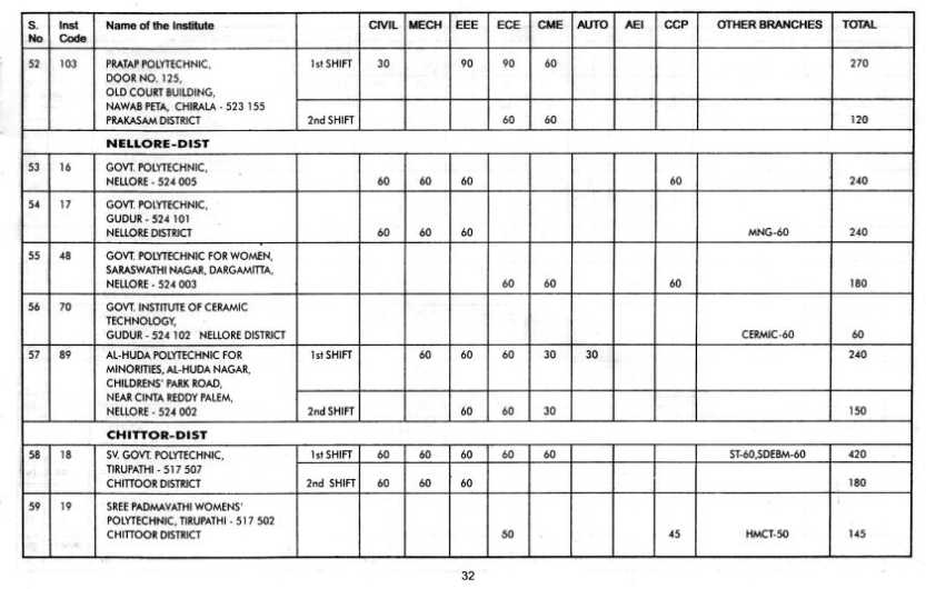 Electrician list of university subjects