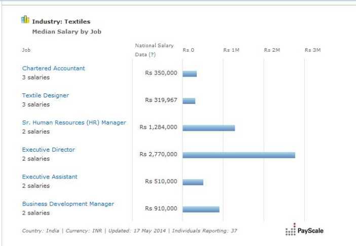 Fashion Designer Salary Per Month