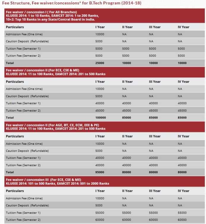 K L University B.Tech Course Fee Details