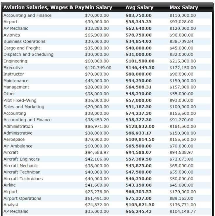 Aviation Industry Jobs & Pay Scale - 2018-2019 StudyChaCha   736 x 740 jpeg 74kB