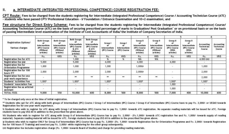 CA CPT Registration Fees - 2018-2019 StudyChaCha