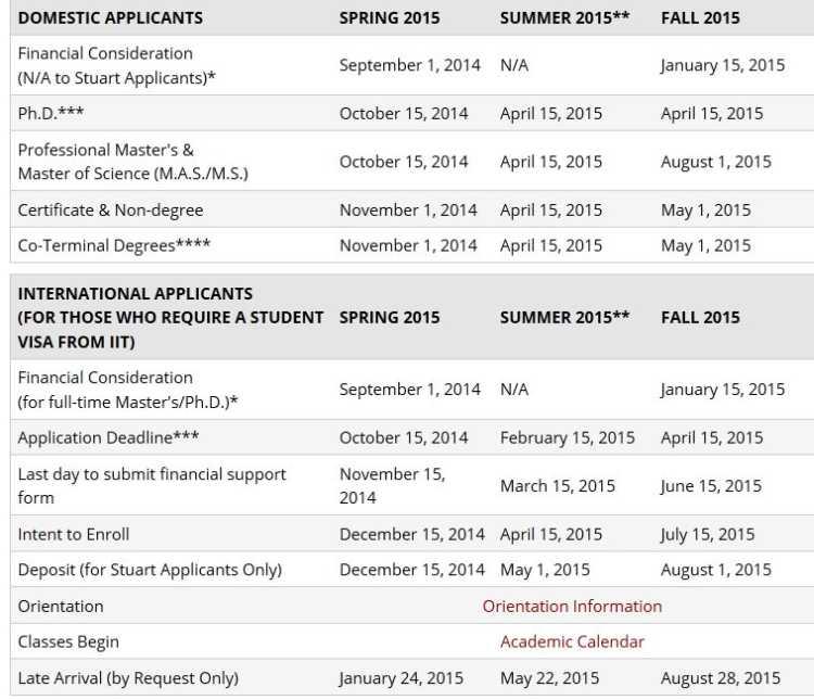 grad admission iit