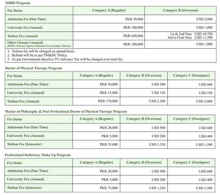 Clinical Psychology plus 1 commerce subjects in pakistan college of commerce
