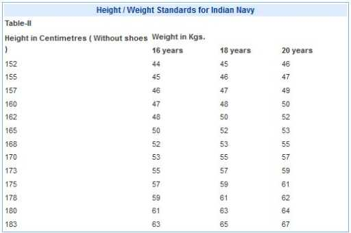 NDA Minimum HeightWeight Standards 20172018 StudyChaCha – Army Height and Weight Chart