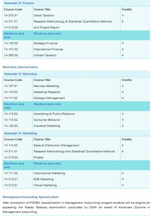 Distance Learning Coursess Symbiosis Distance Learning Courses List