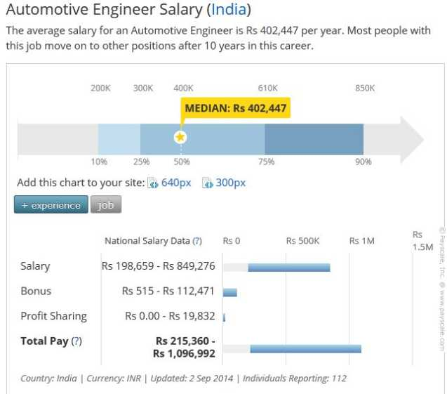 2018 2019 studychacha view single post automobile for Mercedes benz service advisor salary