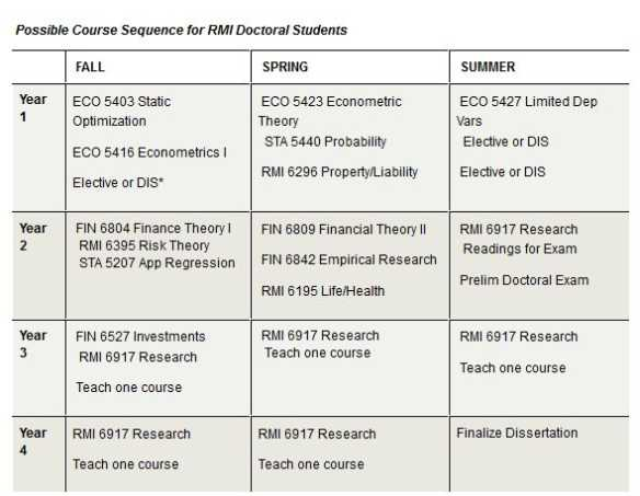 Risk Management and Insurance uk subjects