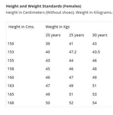 Nda Minimum Height Weight Standards 2018 2019 Studychacha