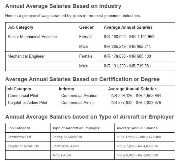 expected salary for airline pilots 2017 2018 studychacha