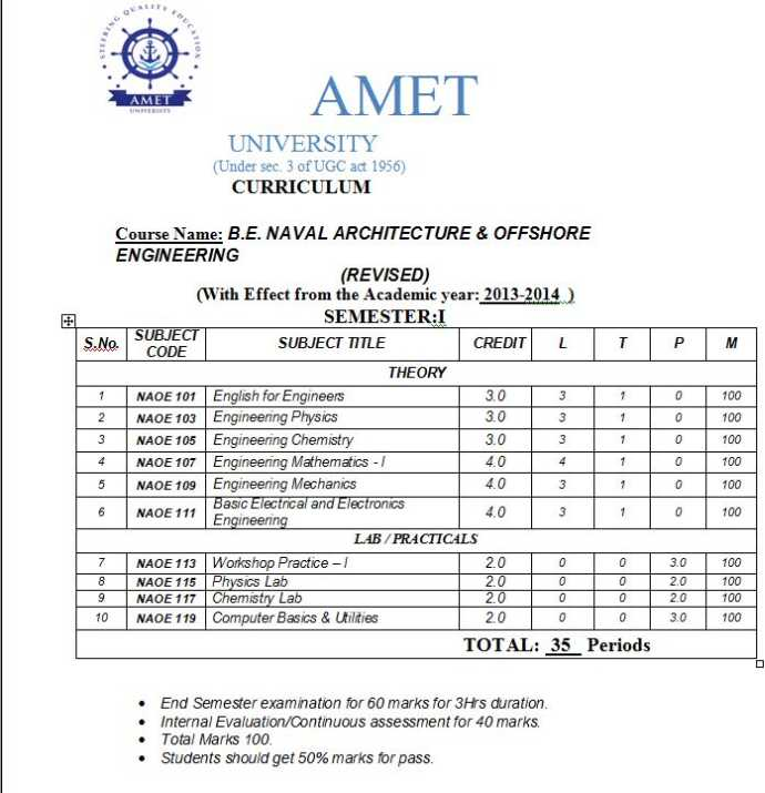 BE Naval Architecture Course Curriculum:
