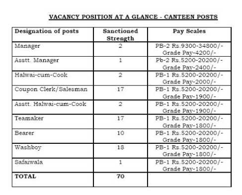 Salary Structures for CBI Officers - 2018-2019 StudyChaCha