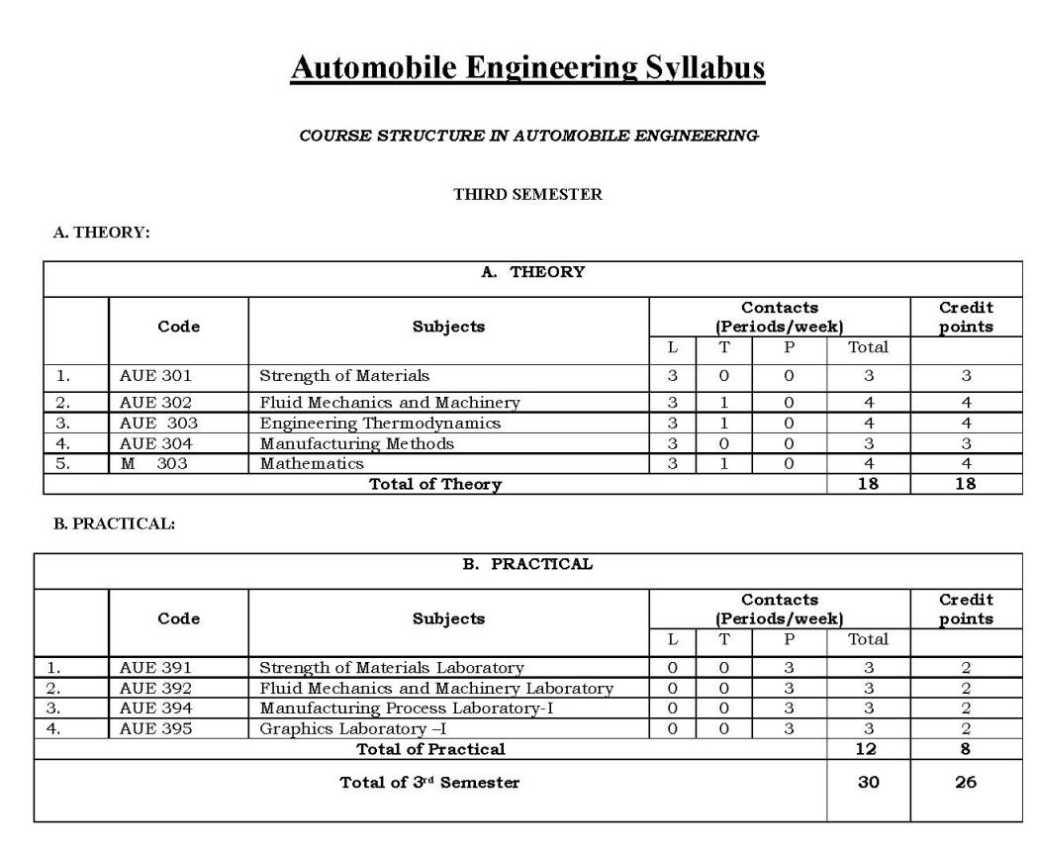 Courses Of Automobile Engineering 2018 2019 Studychacha