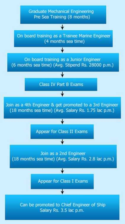 junior engineer trainee