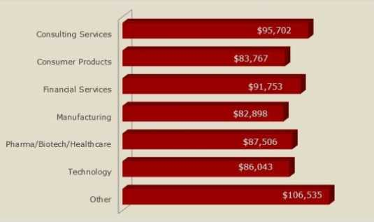 mba project management salary In the project management salary survey the high project manager salary data reported in this survey approximately one third of harvard mba graduates go.